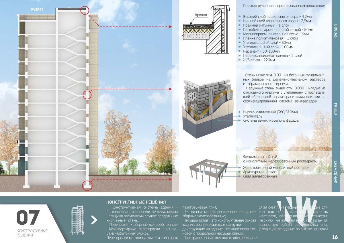 техническое описание жилого дома